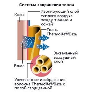 Система сохранения тепла Thermolite