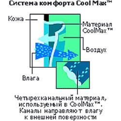 Система комфорта CoolMax